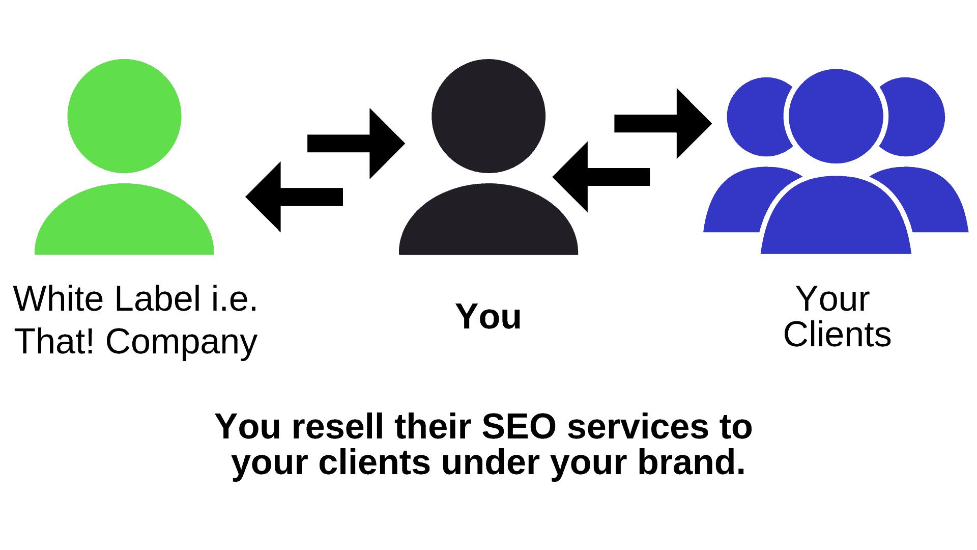 white-label-services